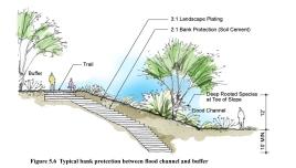 River Embankment Treatment